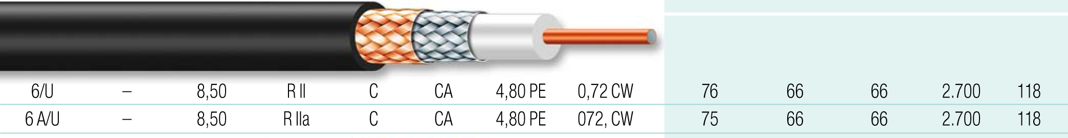 Cable coaxial 2