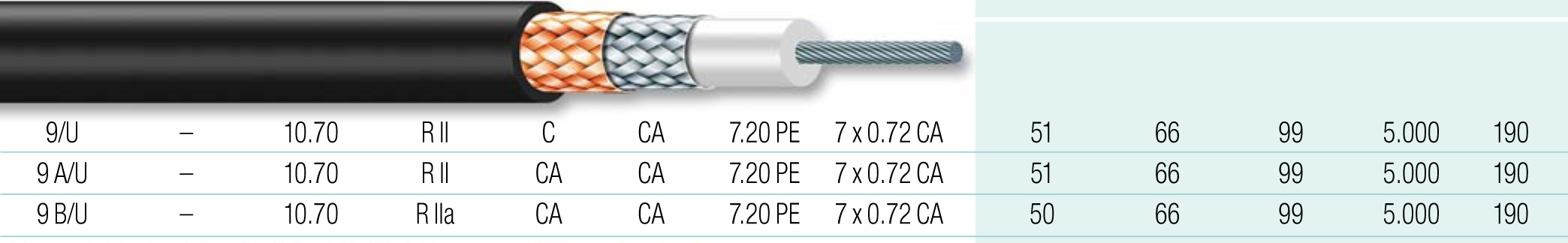 Cable coaxial 4