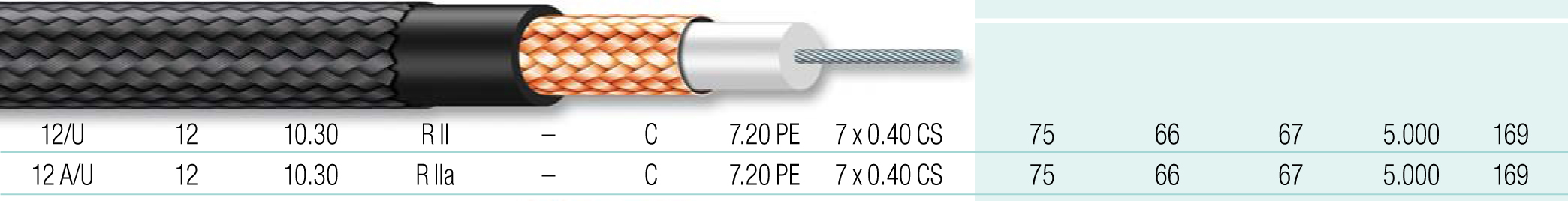 Cable coaxial 7