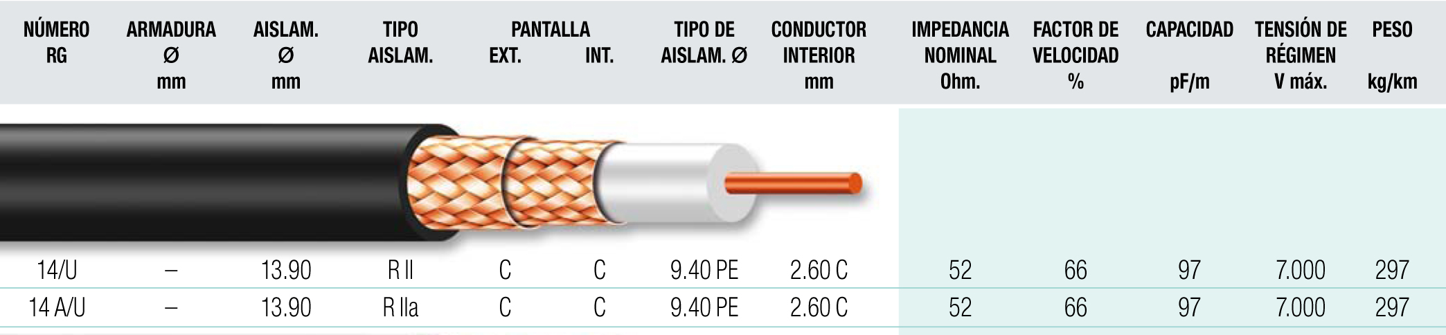 Cable coaxial 9
