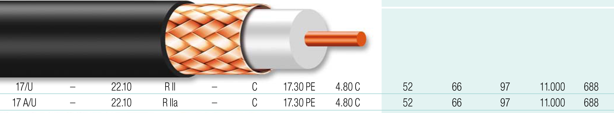 Cable coaxial 10