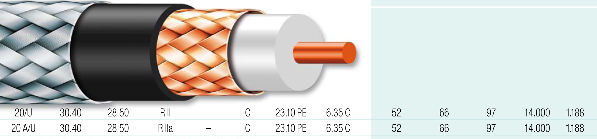 Cable coaxial 13