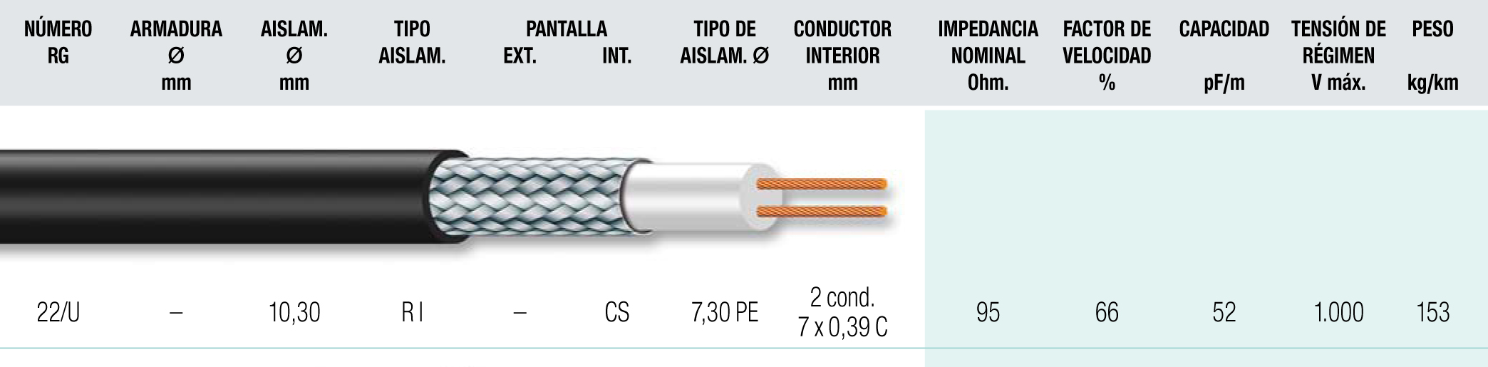Cable coaxial 15