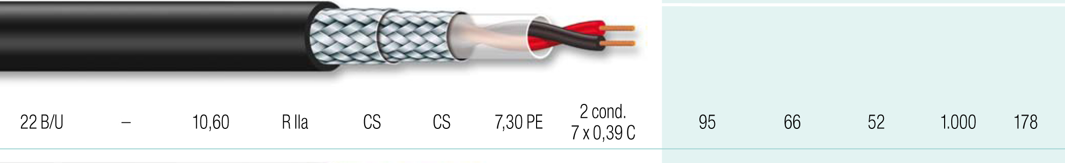 Cable coaxial 16