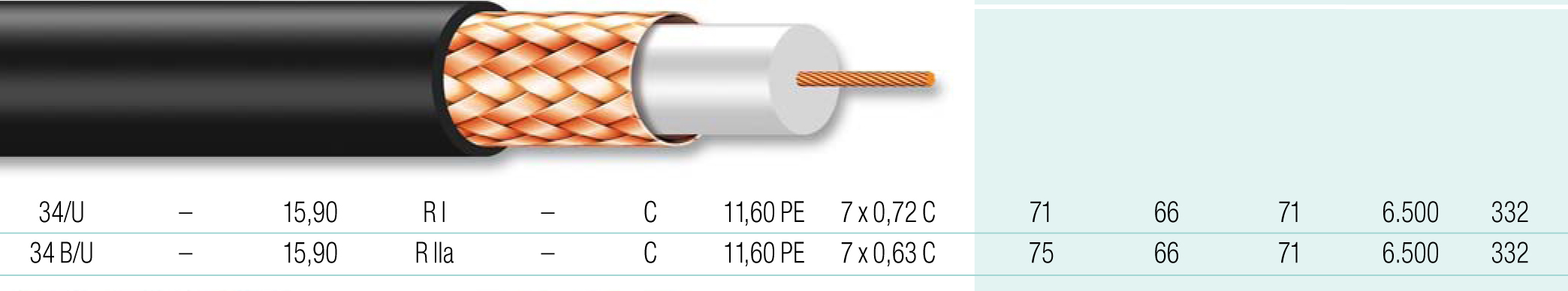 Cable coaxial 17