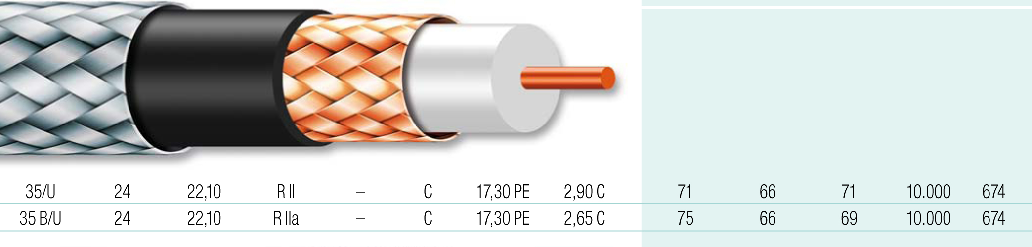 Cable coaxial 18