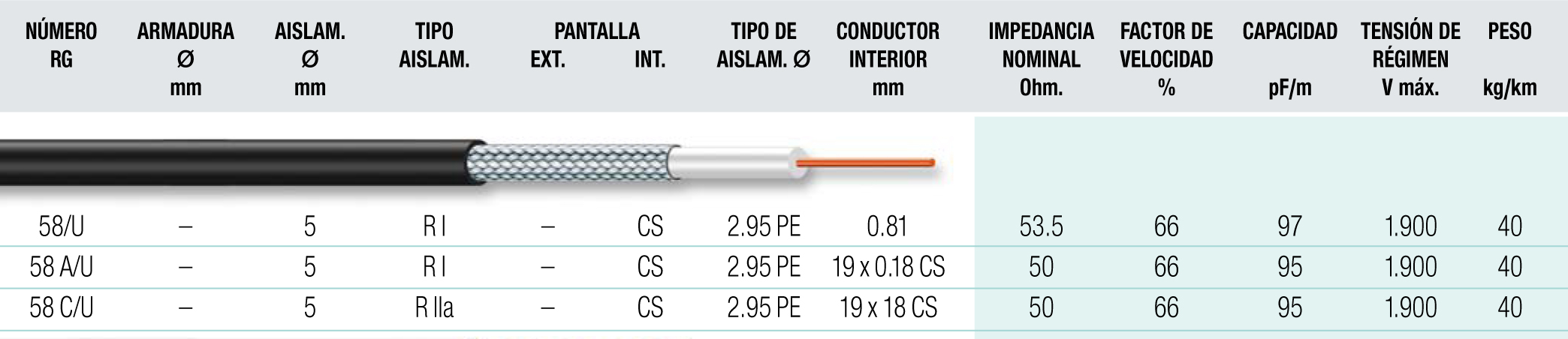 Cable coaxial 21