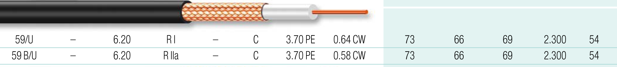 Cable coaxial 22