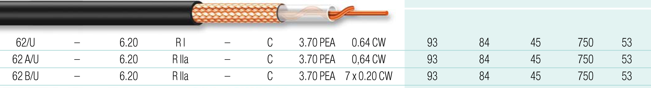 Cable coaxial 23