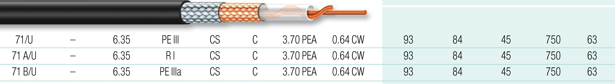 Cable coaxial 25